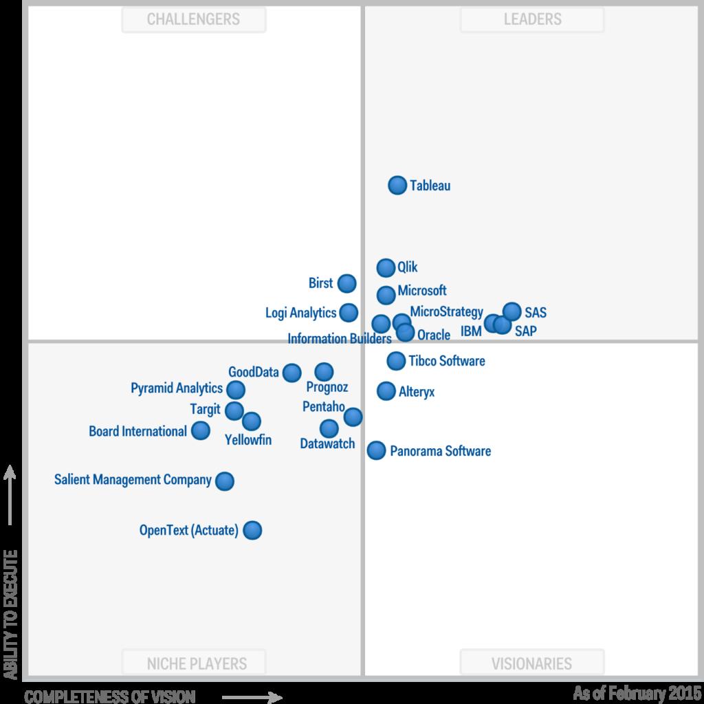 2015 Gartner Magic Quadrant for Business Intelligence