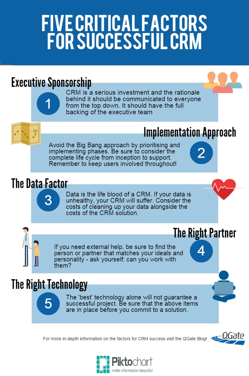 5 Factors for successful CRM implementation