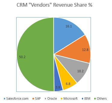 CRM Vendor Market share 2103