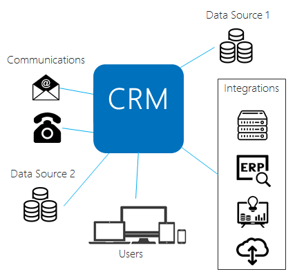 Build a CRM Strategy - Data Integrations