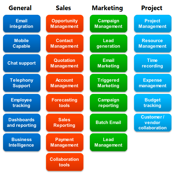 Build a CRM Strategy - Key Features