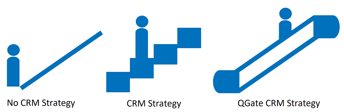 Building a CRM Strategy