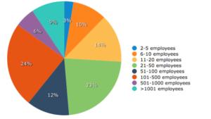 Who Uses Marketing Automation