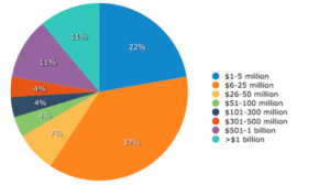 Marketing Automation Statistics - Revenue