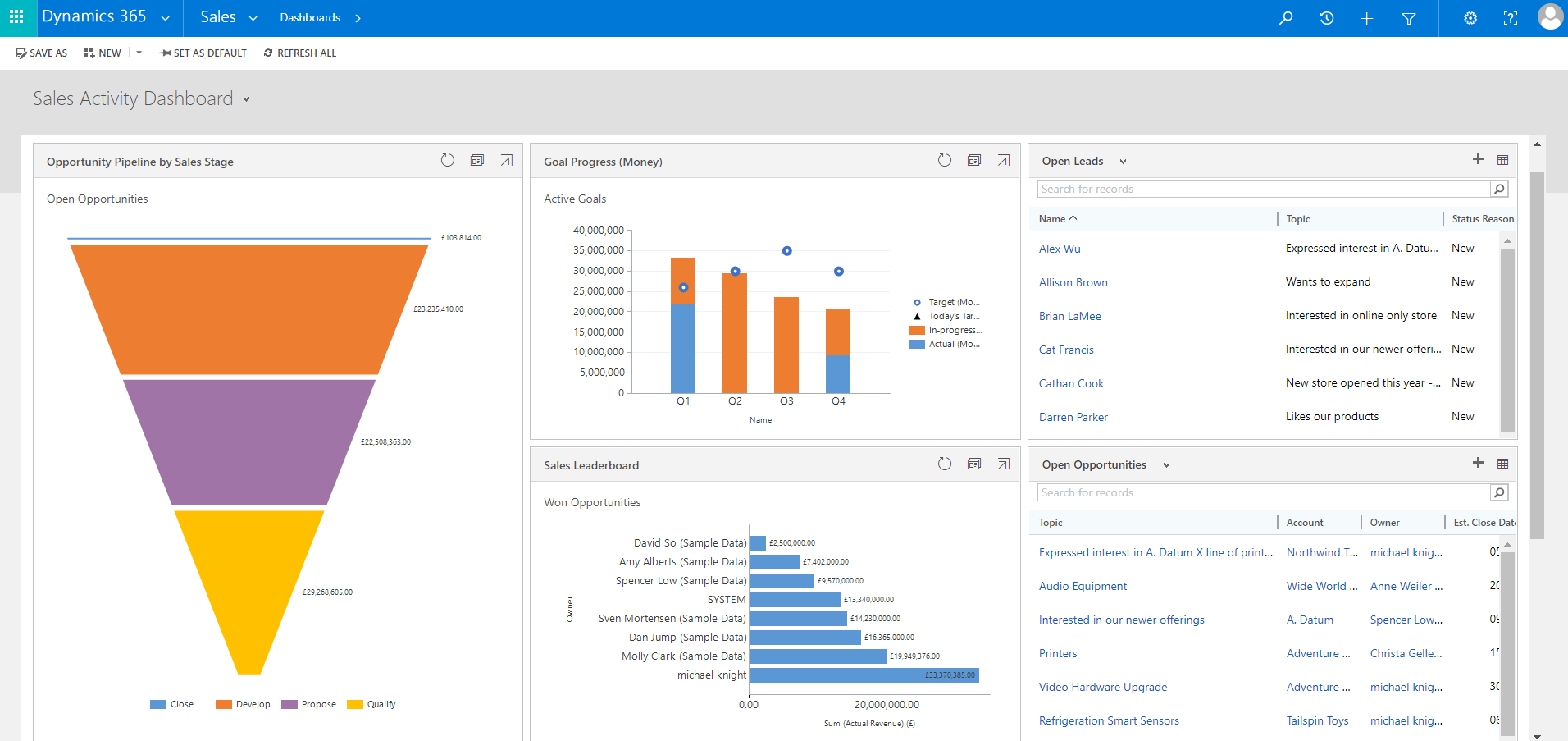 What is Dynamics 365 for Sales - Dashboard