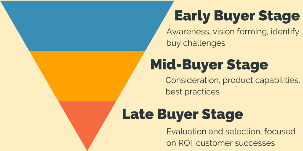 Are you providing content for all customer stages?
