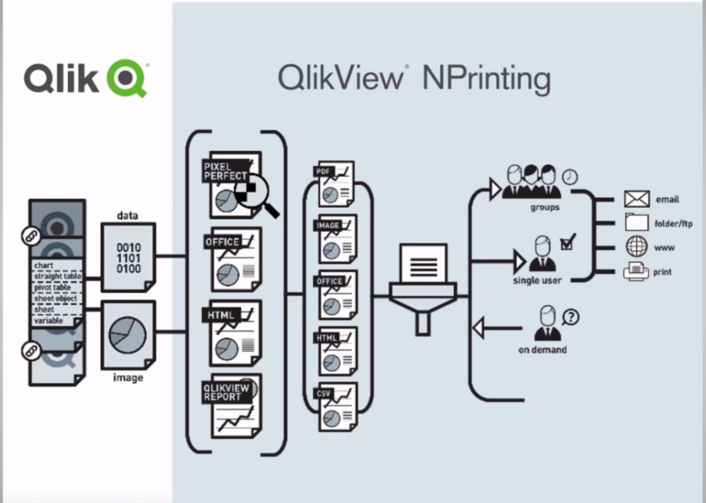 QlikView NPrinting Overview