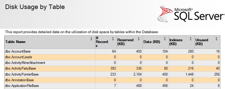 SQL - Disk by usage