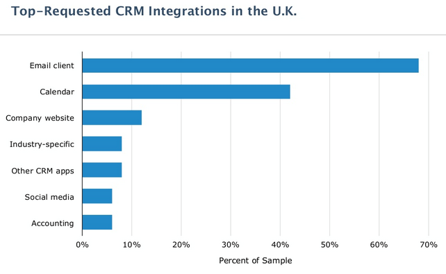 Less than 10% of companies make social interactions with CRM a priority