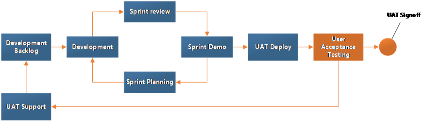 CRM success project Agile Sprints