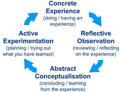 Learning with ClickLearn Learning Cycle