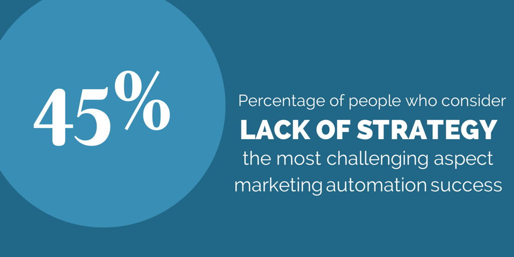 investing in marketing automation