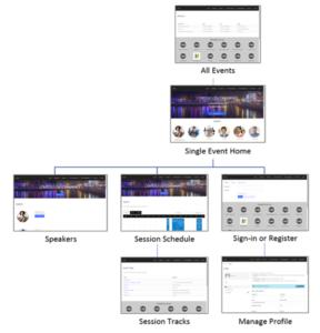 Microsoft Dynamics for Marketing Portals