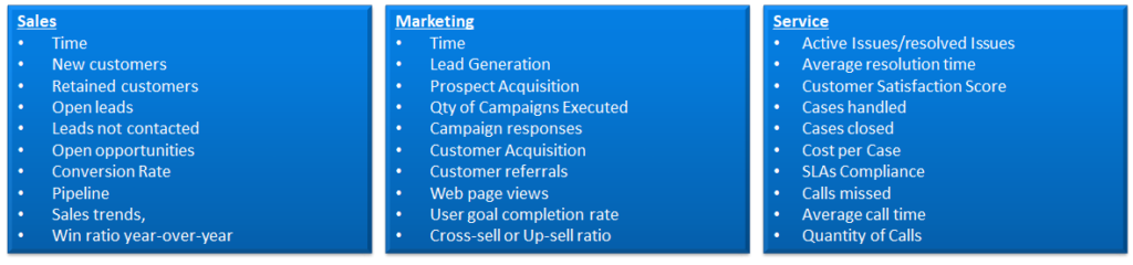CRM Success Measures business metric examples