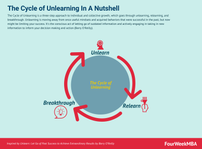 ClickLearn Learning - Unlearning in a Nutshell